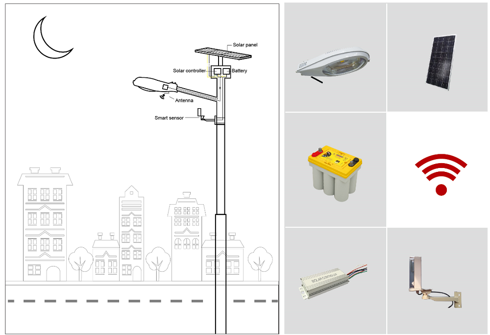 EasyGo Smart Solar Street Light